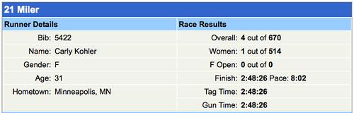 Big Sur Race Results