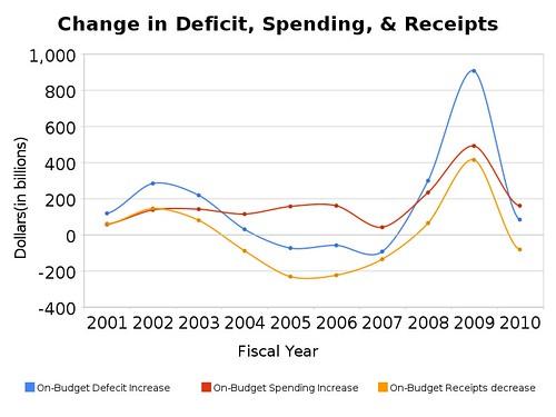 change_in_deficit,_spending,_&_receipts