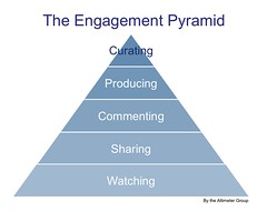Socialgraphics: The Engagement Pyramid Offers An Understanding of Customer Behaviors