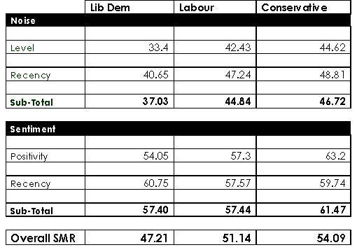Politics SMR Scores
