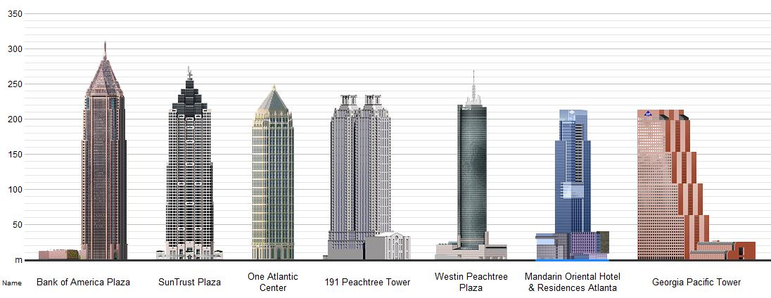 More Skyscrapers And Larger Atlanta Skyline In Store