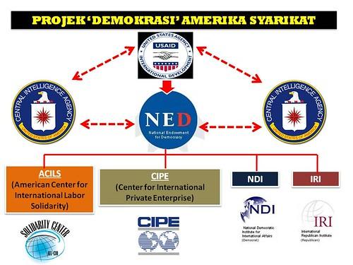 Projek demokrasi Amerika Syarikat