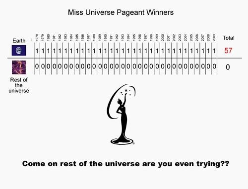 universey