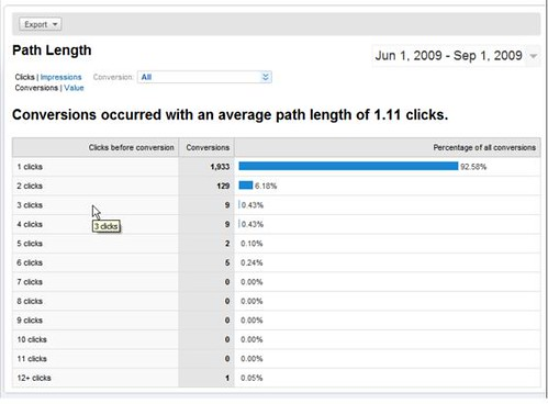 AdWords Search Funnels