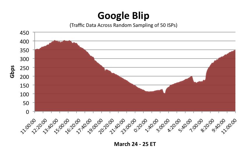 Google Blip