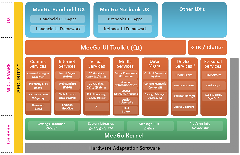 An overview on meego architecture thepockettech each ccuart Image collections