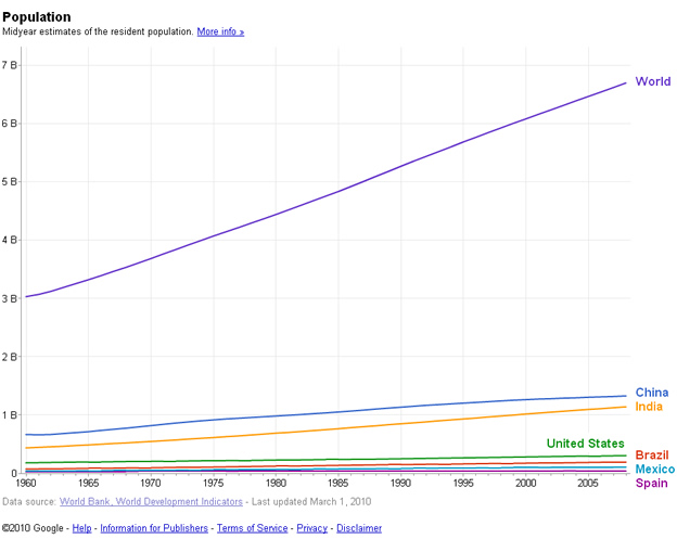 Global World Population quantity