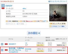 100407(1) - 聲優歌手坂本真綾的生涯第一張歌曲精選輯『everywhere』,榮登ORICON銷售首週No.3
