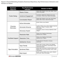 Social Marketing Analytics Framework