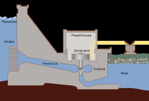 575px-Hydroelectric_dam.svg