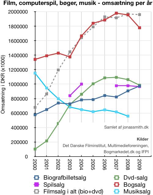 Omsætning i DK for film, computerspil, bøger og musik