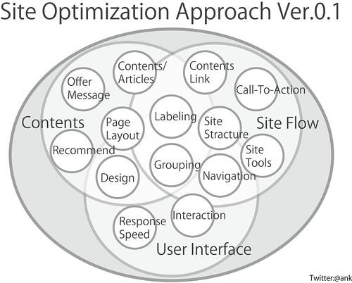 Site Optimization Approach Ver.0.1