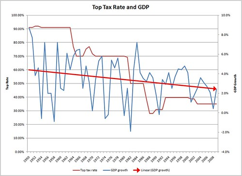 Top Tax Rate vs  <abbr title='Gross Domestic Product'>GDP</abbr> &#8221; /></center></p> <p>But, from that post, one thing that cutting taxes on the rich obviously does cause is deficits:</p> <p><center><img src=