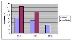 Presupuestos 2010
