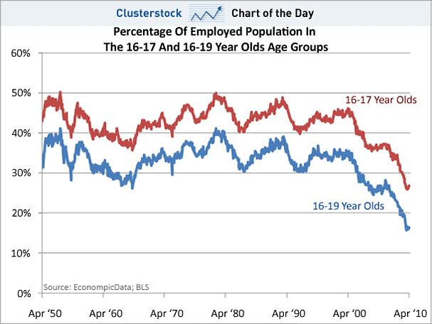 kids-employment-1950-2010