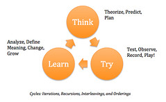 Think, Try, Learn Graphic