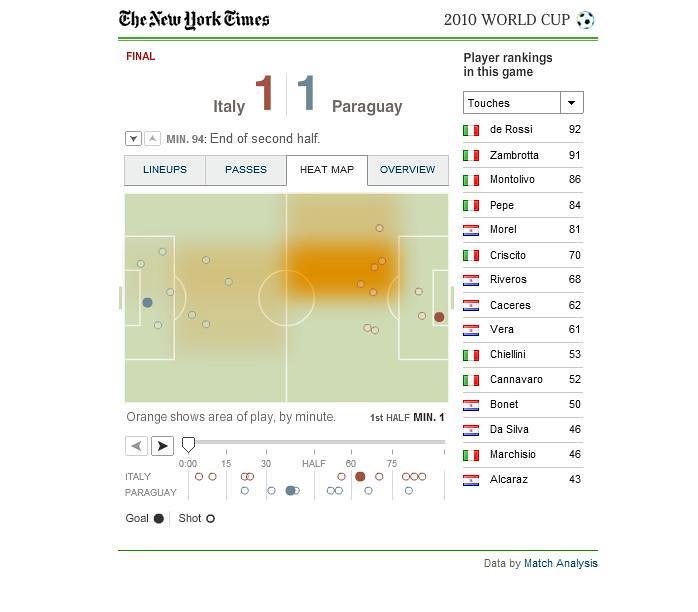 Goal blog: Italia-Paraguay