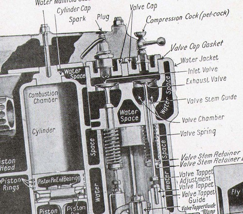 ford model a engine how it works vintage charts 1927 a photo on rh flickriver com Engine Diagram with Labels Engine Block Diagram