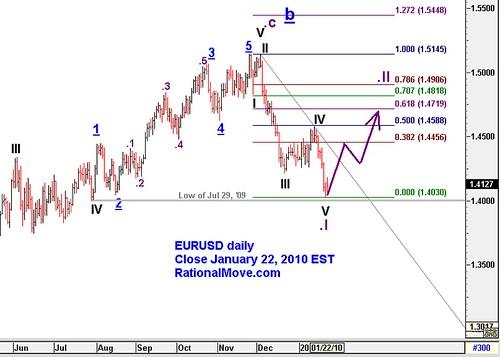 20100124-eurusd-daily