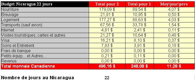 budget nicaragua