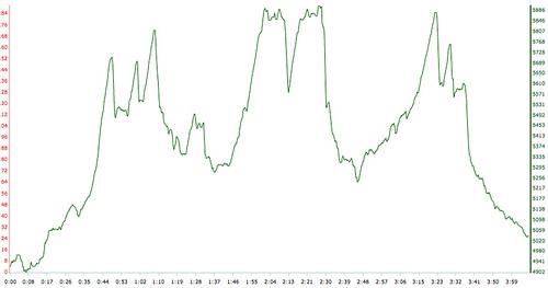 MTB climbing workout