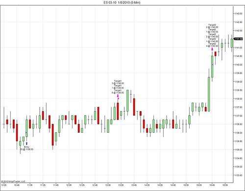 Example of Price Action Trading