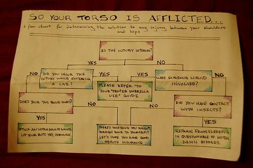 Afflicted Torso flowchart