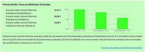 Precio Medio / Hora en Reformas Viviendas Madrid Alcorcón