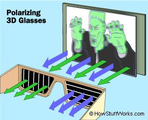 £D glasses. © HowStuffWorks.com