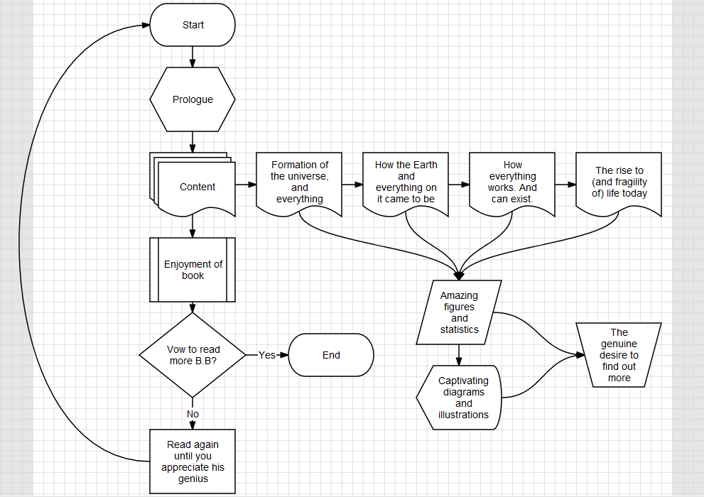 Now A Note About Flowcharts