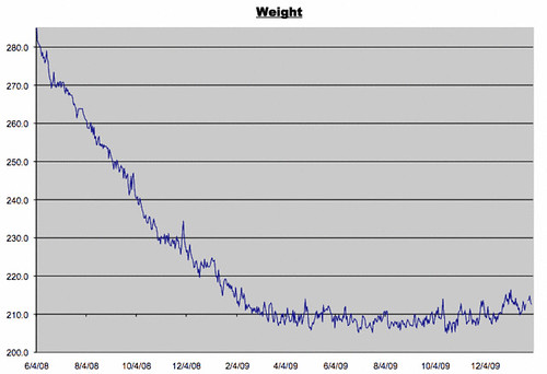 Weight Graph for January 29, 2010