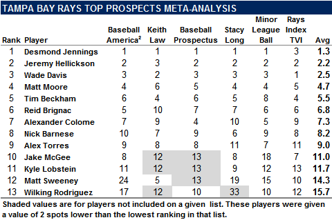 2010 Tampa Bay Rays Top Prospects Meta-Analysis