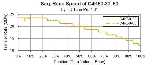 Travelster C4K60-30, 60: HD Tune Pro compiled