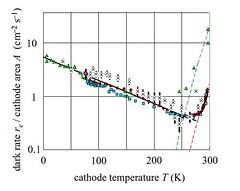 Emisión criogénica de electrones