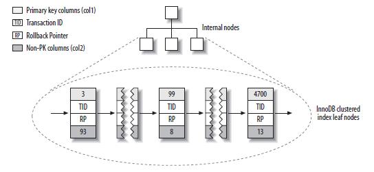 InnoDB主键索引结构