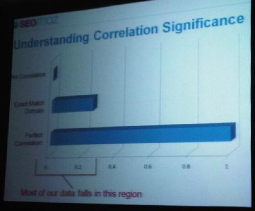 correlation significance slide