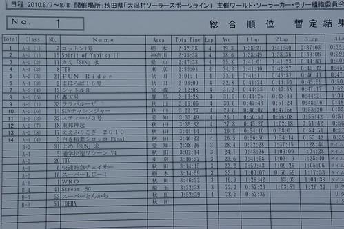 WSBR 100kmマラソンクラス 結果