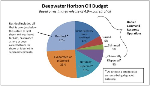 NOAA_Oil_Budget_Chart_4aug10report