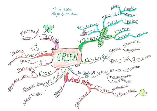 Green Mind Map