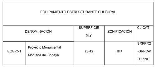 grafico equipamiento estructurante cultural boc-a-2010-065-1851 pg9153