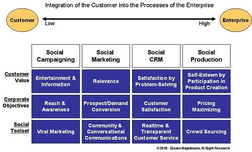 Integration des Social Customer in die marktgerichteten Aktivitäten