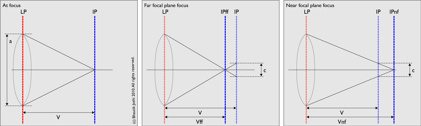 Focal plane limits by Bhautik Joshi