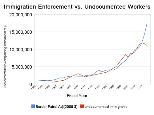 immigration_enforcement_vs_undocumented_workers