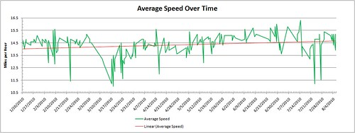 BAW Commute Avg Speed over Time