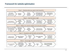 SEO framework