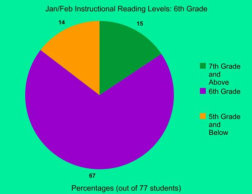 Reading Assessment Levels 2011