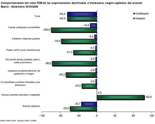 graficos2010