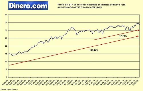 ETF Colombiaacciones