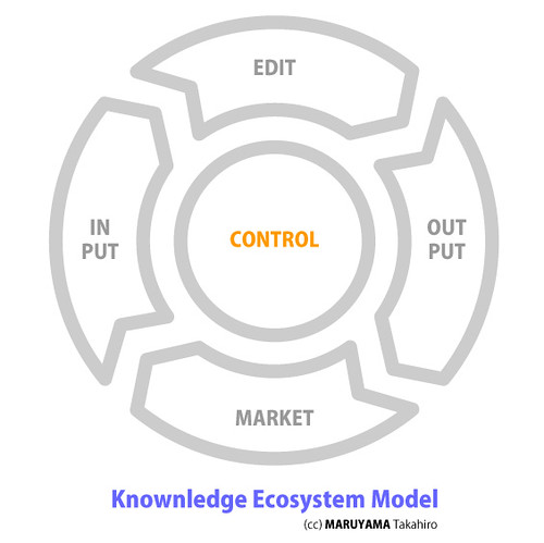 Knownledge Ecosystem