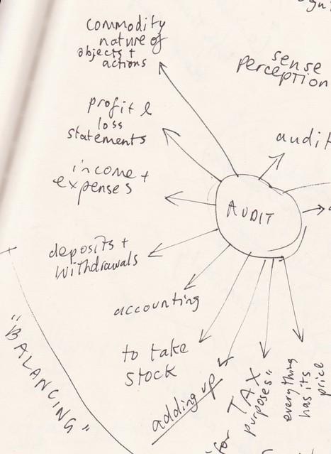 audit definitions zoom left side